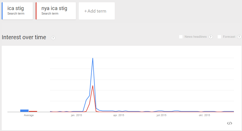 nya-ica-stig-trends